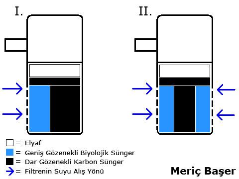 filtreler - İç Filtre Nasıl Daha Verimli Kullanılır?